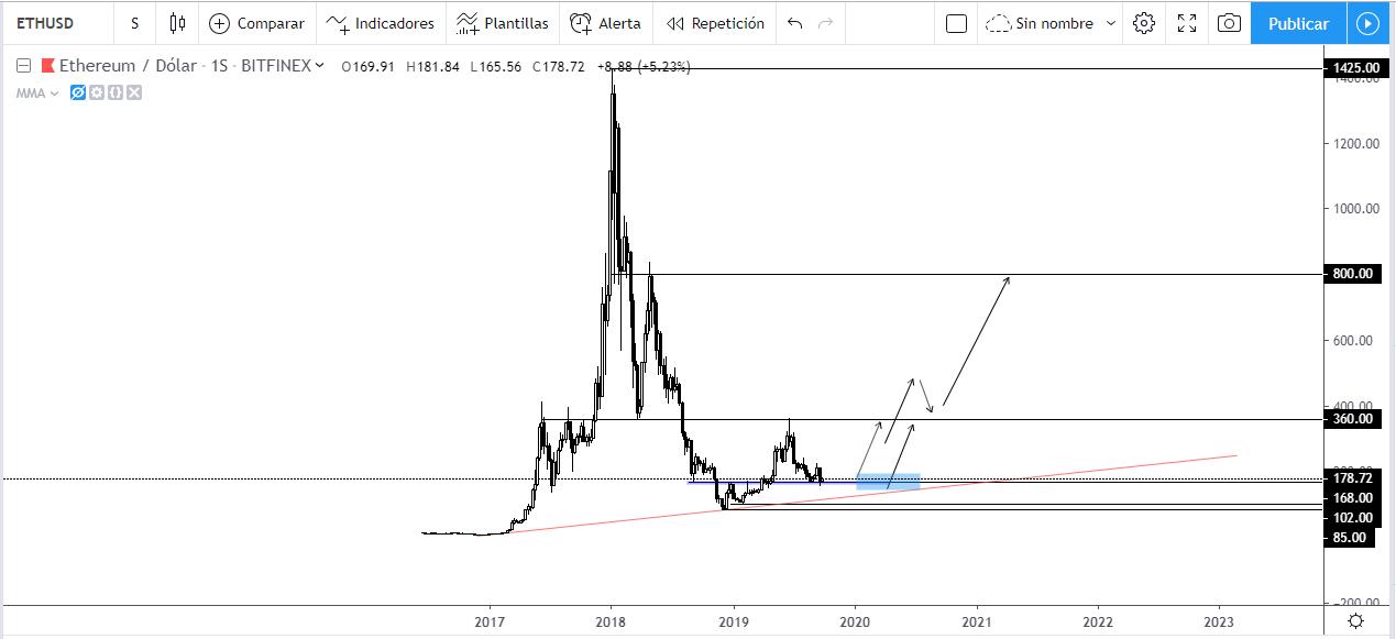 Proyección a largo plazo de Ethereum