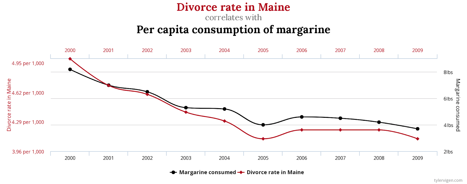 Spurious correlations are pretty common. NuGene isn't fooled though.
