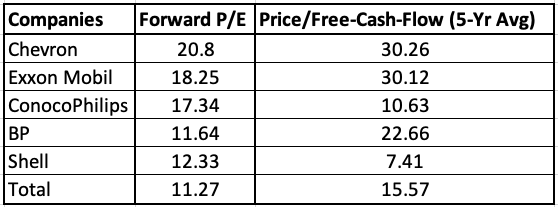 Oil Majors P/E and Price/Free Cash Flow