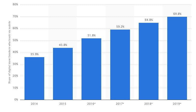 statistics in media