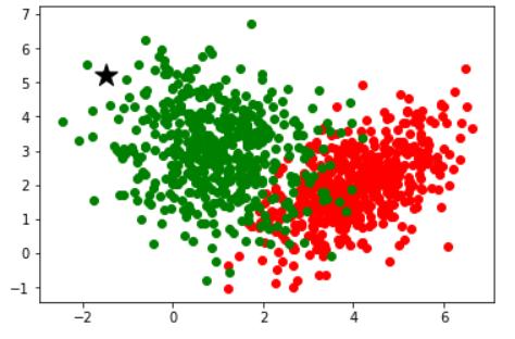 classification regression plot