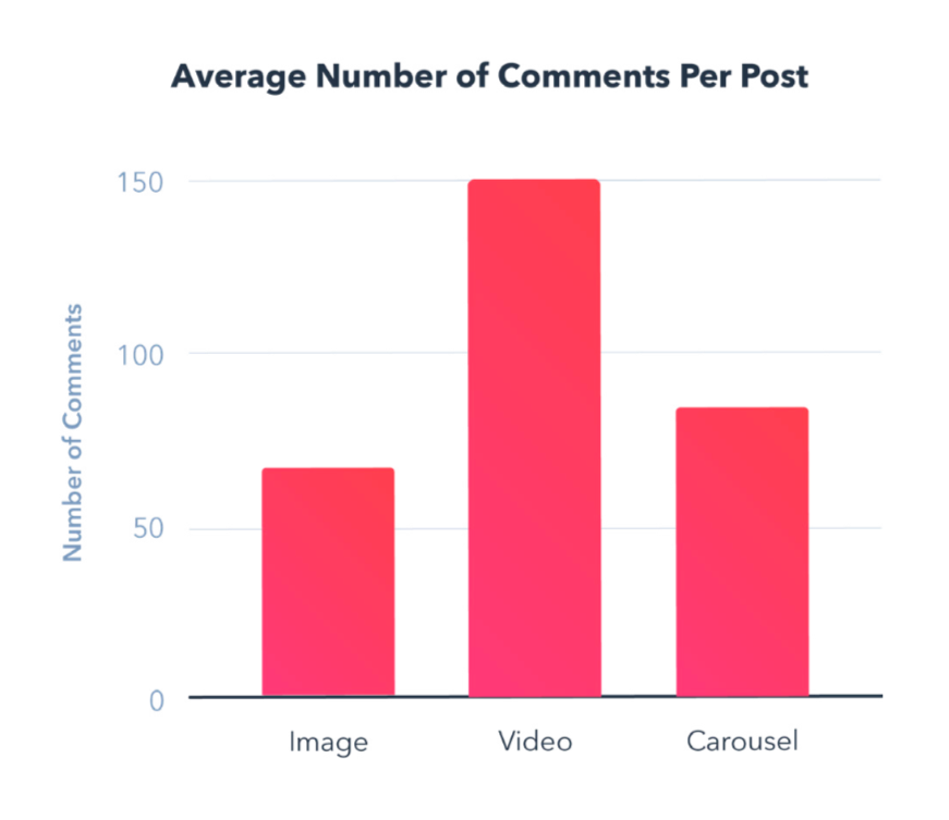 Increase Your Business Visibility with Video Content Marketing 4
