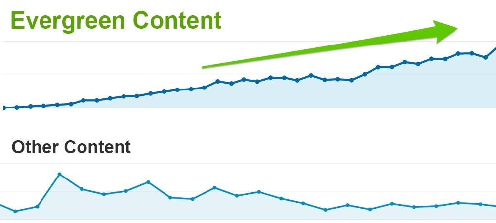 evergreen content vs other content