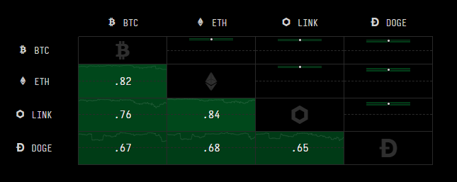 Green blocks indicating the correlation between different crypto assets.