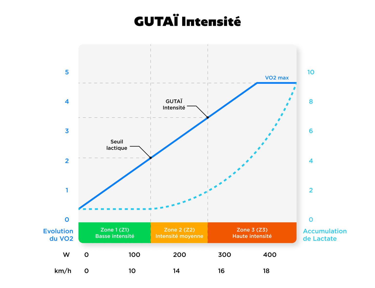 intensités Gutaï Training