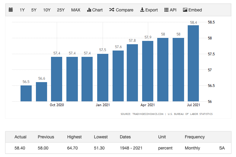 Bar chart depicting the employment rate increasing in the US from July 2020 to June 2021