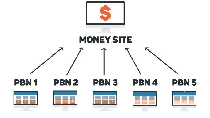 Link Building PBN