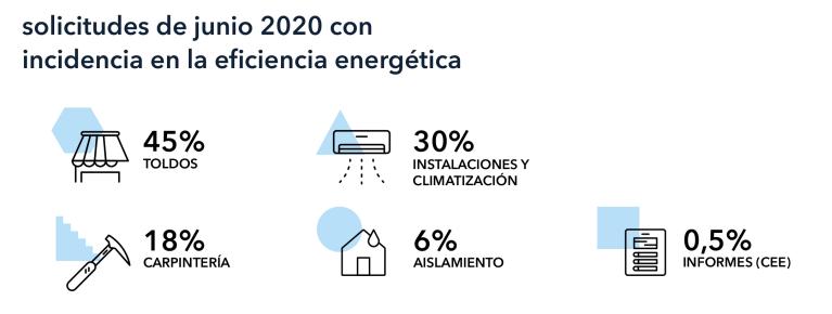 solicitudes-reformas-eficiencia-energetica-transformacion-digital-sector-construccion