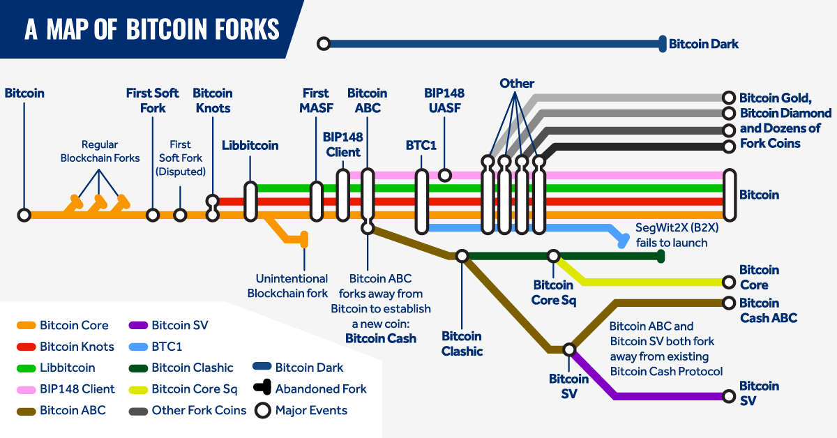 A map of main Bitcoin forks
