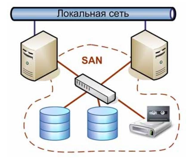 Хранилище на основе SAN (Storage Area Network)