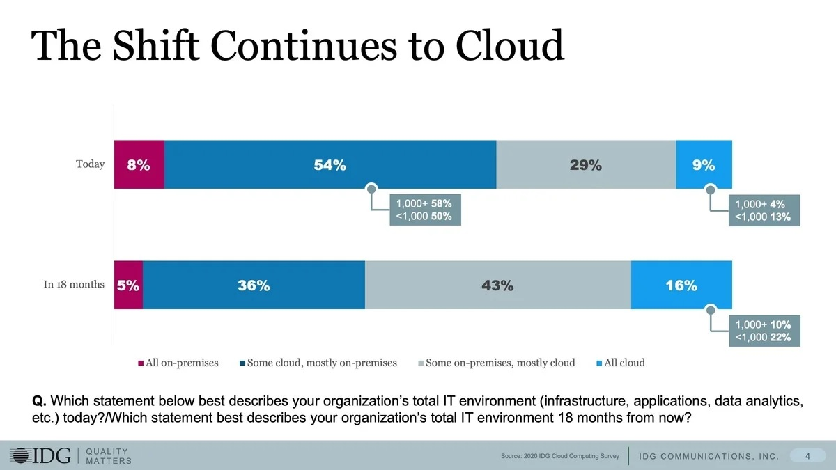 Shift on-premise software to cloud IDC