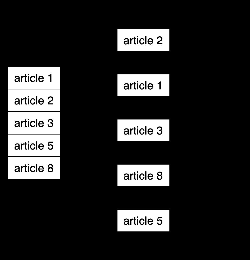 Caching implementation diagram | Lru caching python