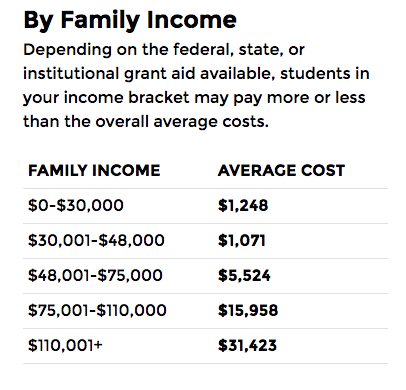 College Scorecard Family Income