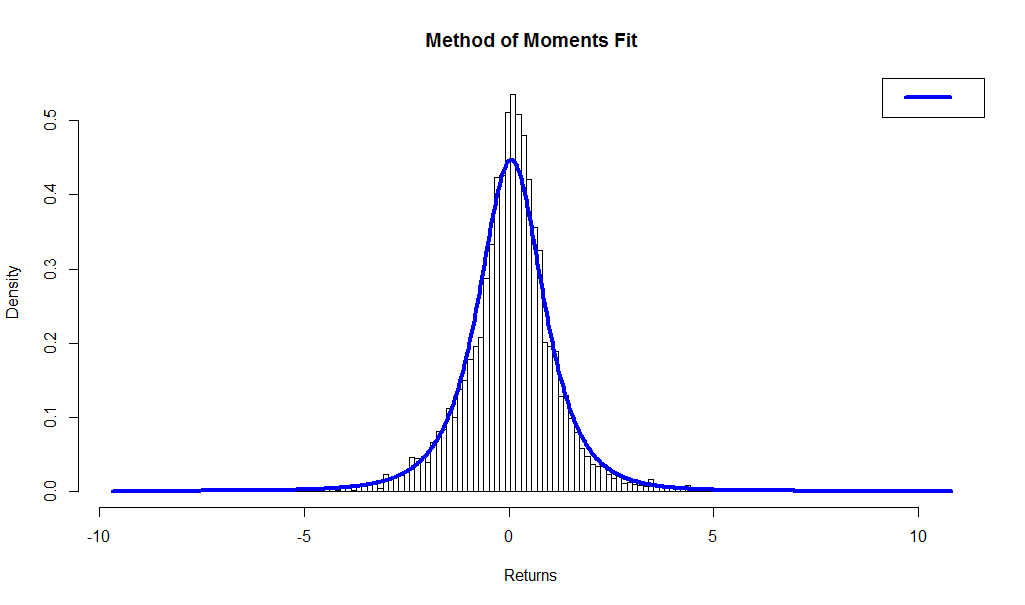 The Generalized Lambda Distribution and GLDEX Package: Fitting Financial Return Data