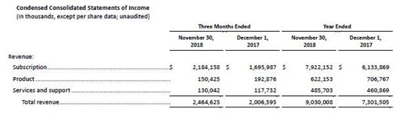 アドビシステムズ社が公表している2018年11月末時点での売上げ内訳