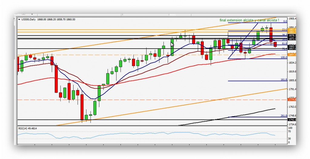 Compartirtrading Post Day Trading 2014-04-07 Sp500 Diario