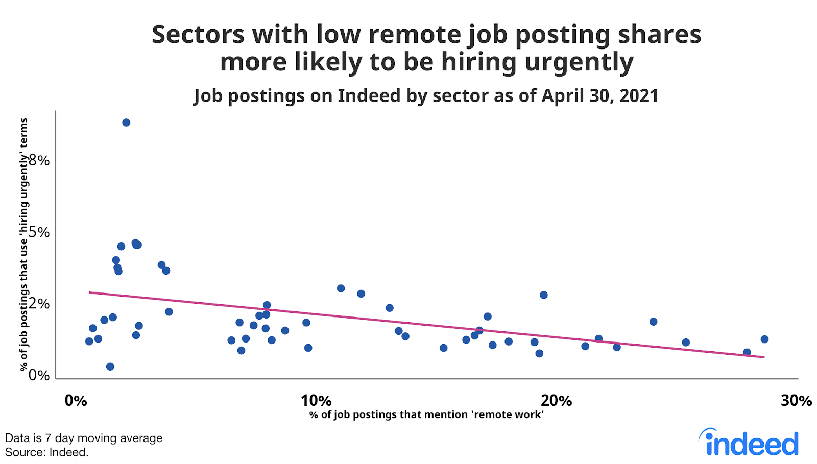 """Dot chart titled """"Sectors with low share of remote job postings more likely to be hiring urgently."""""""
