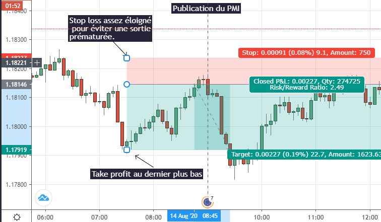 Exemple day trading