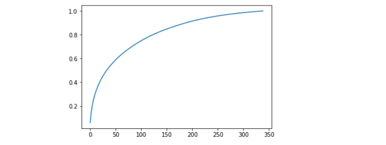 Image showing Plot of PCA and Variance Ratio