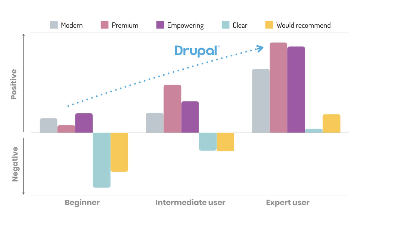 Sentiment about Drupal for beginners, intermediate users, and experts