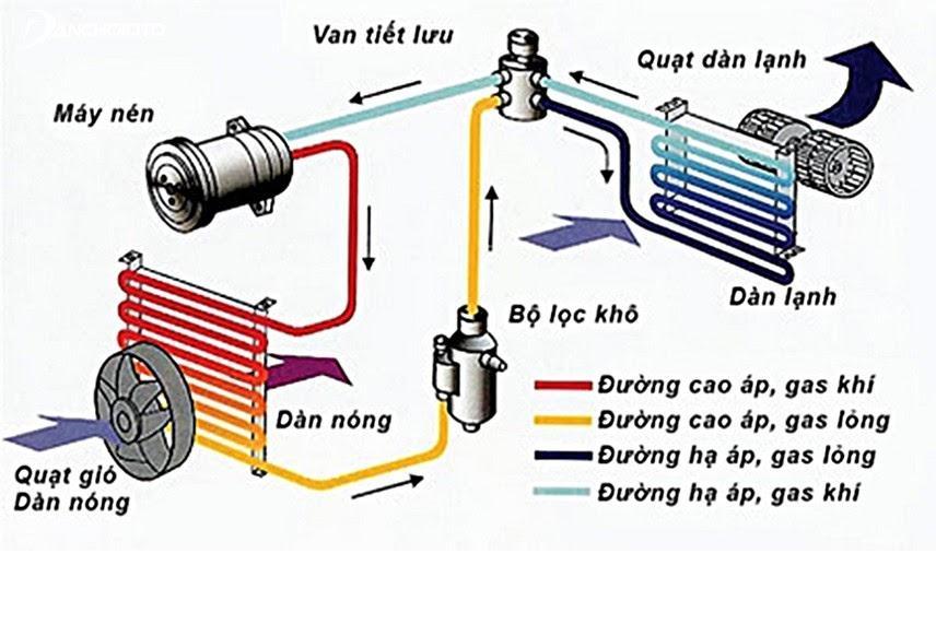 Hướng dẫn cách vệ sinh giàn lạnh ô tô hiệu quả và đơn giản