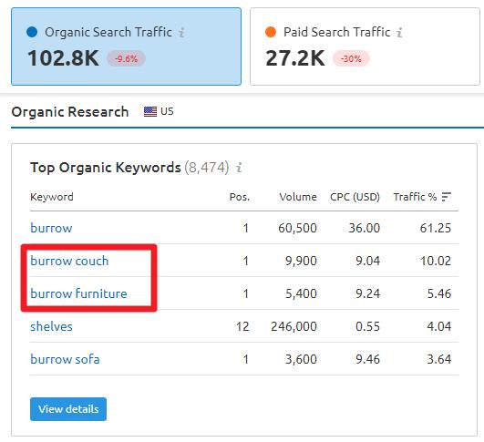 Organic Keyword Results