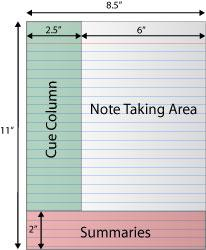 illustration of the Cornell note taking method with a 2.5 inch cue column on the left hand side, 6 inch note taking area on the right hand side, and a 2 inch high summaries area on the bottom