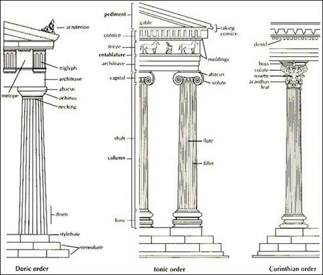 Cột lonic một trong những nét đặc trưng của kiến trúc Pháp