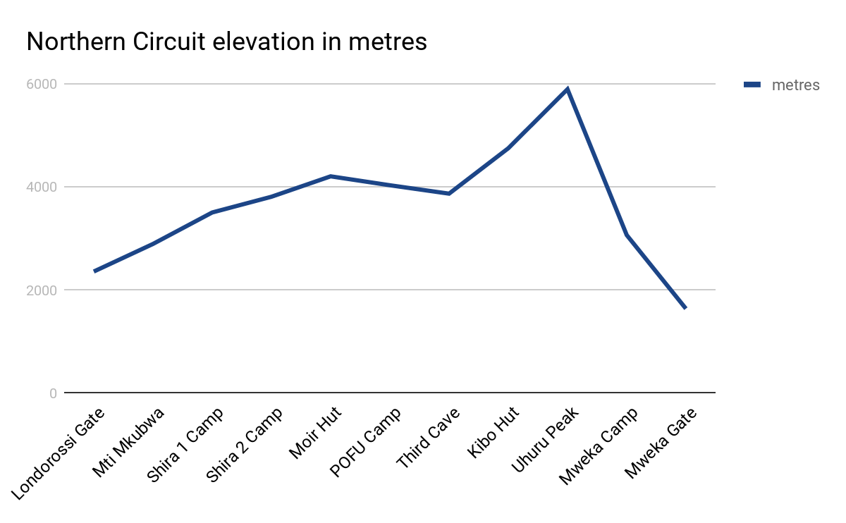 Norther Circuit elevation in metres