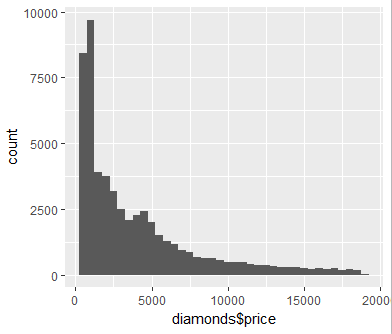 Using ggplot2 for Data Analytics in R On Diamond Data Set 34