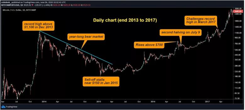 Análisis del precio del Bitcoin entre 2013 y 2017. Fuente: Coindesk