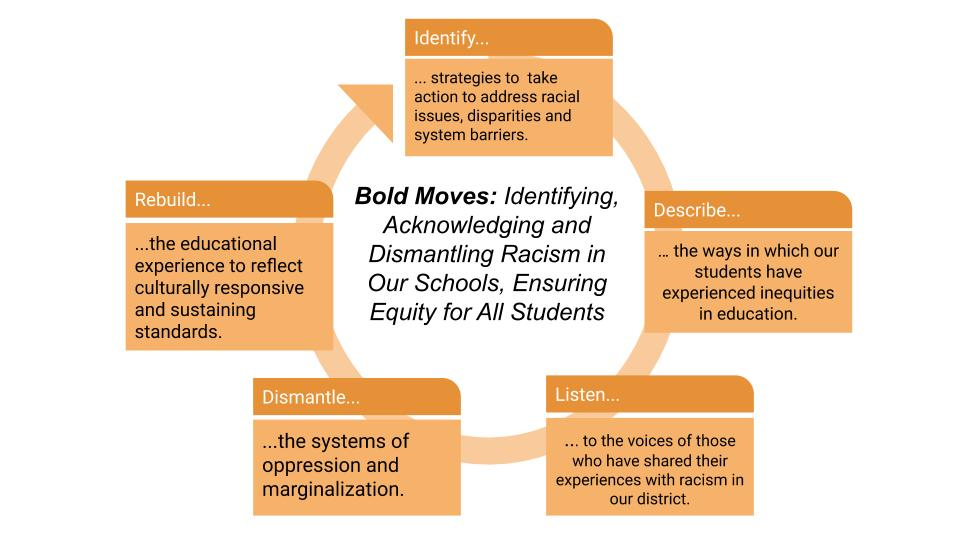 Bold Moves Diagram