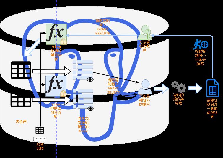 渡鴉之丘: PGSQL內建加密模組—pgcrypto 練習
