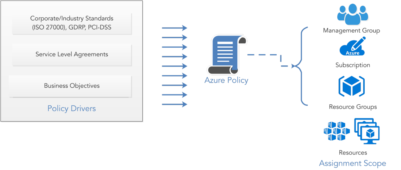 Cloud Governance - Step 1: Enforce Speed and Control Using Azure Policy