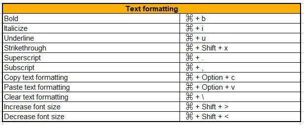 text selection mac shortcuts for google docs
