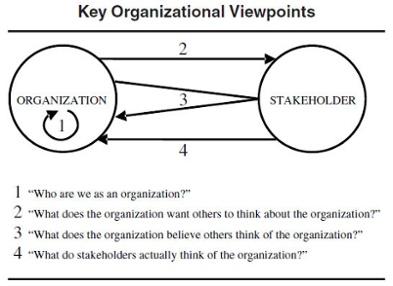 organizational_viewpoints