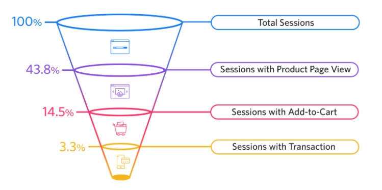 marketing funnel defined by analytics data