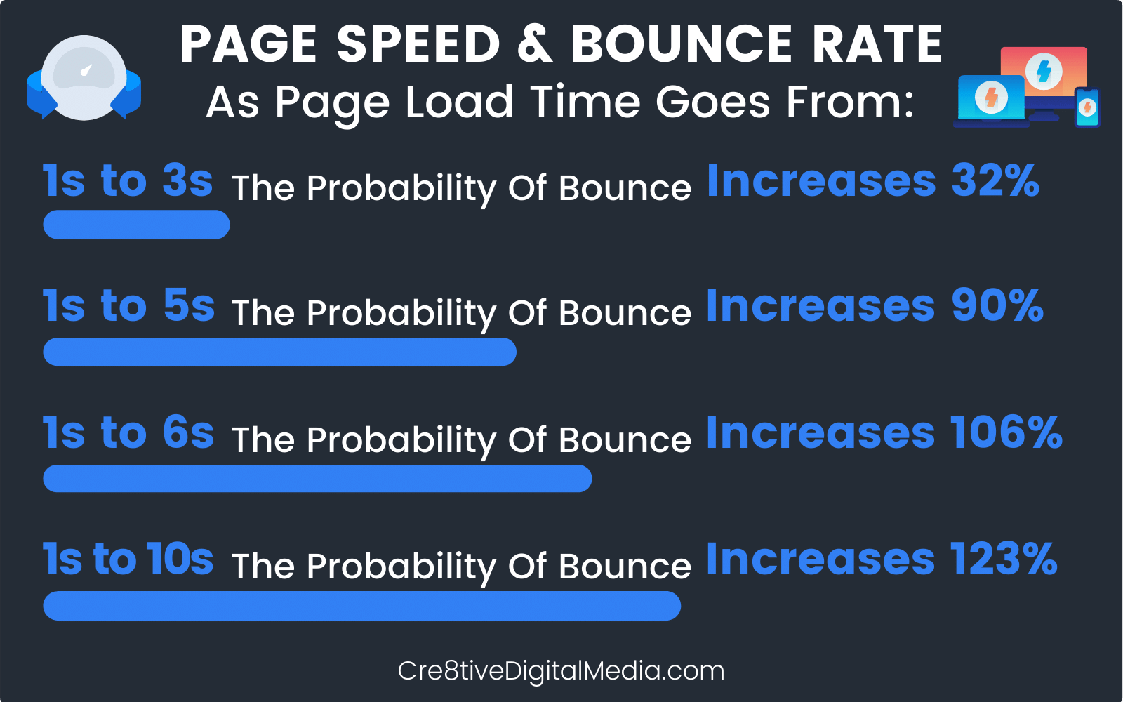 "Avg. PageSpeed Graph-Helps Prevent Users From ""Bouncing"""