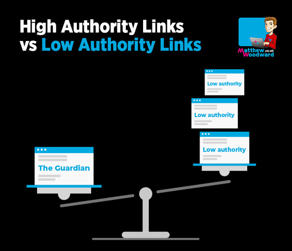 high authority links vs low authority links
