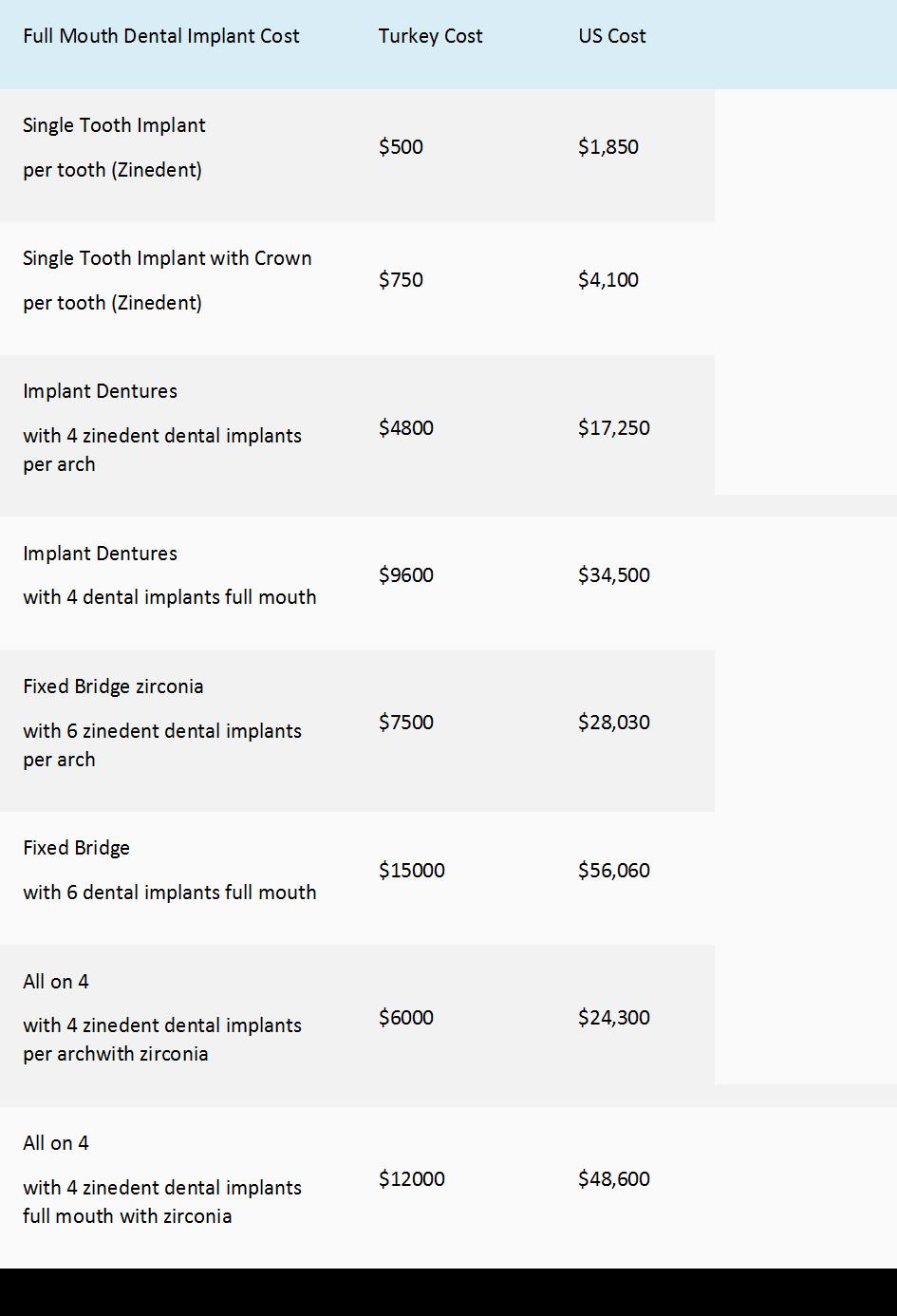 dentist in turkey cost