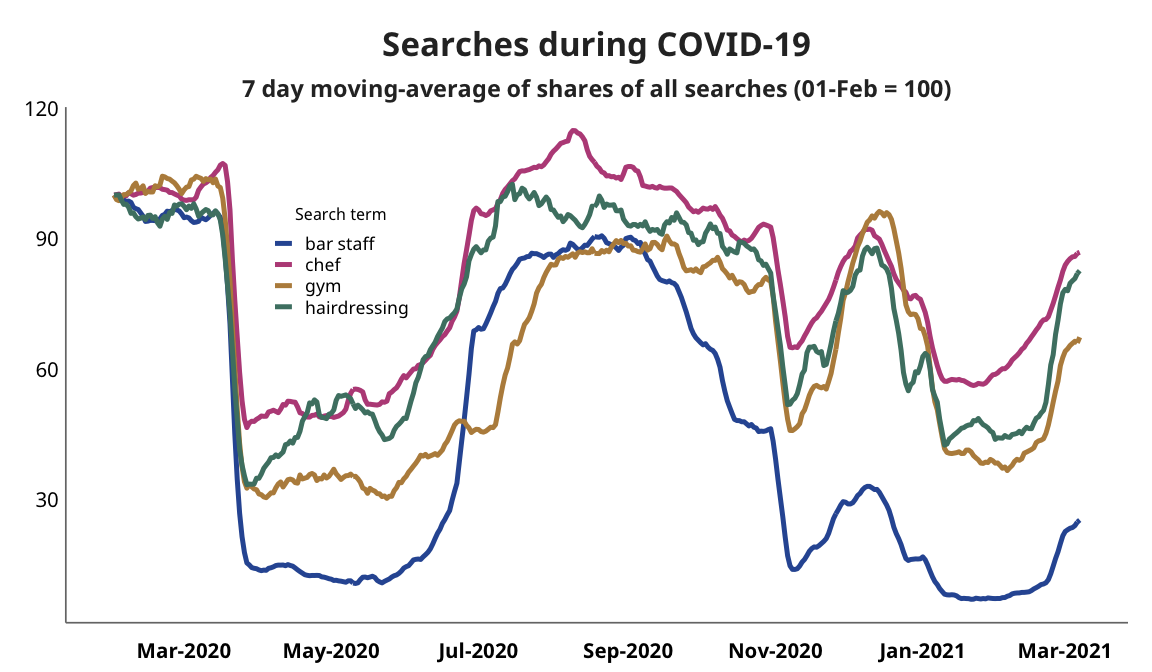 Line graph showing job searches during the months of COVID-19