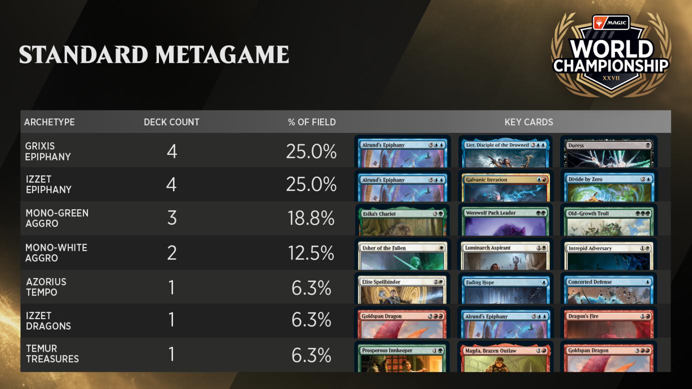 C:UsersJosef JanákDesktopMagicStředeční VýhledyStředeční Výhledy 19World Championship XXVII - Metagame.png