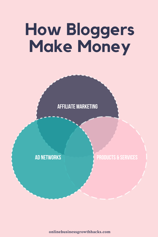 How bloggers make money