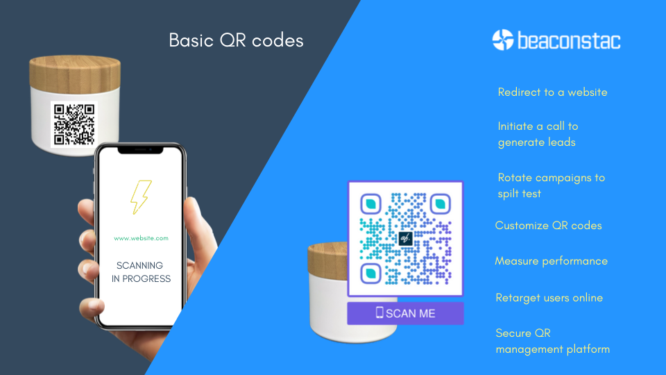 With Beaconstac's QR codes you can do much more