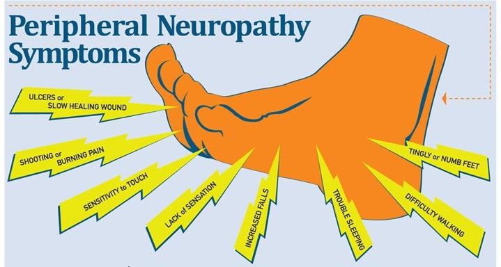 A visual showing common symptoms of alcoholic neuropathy.