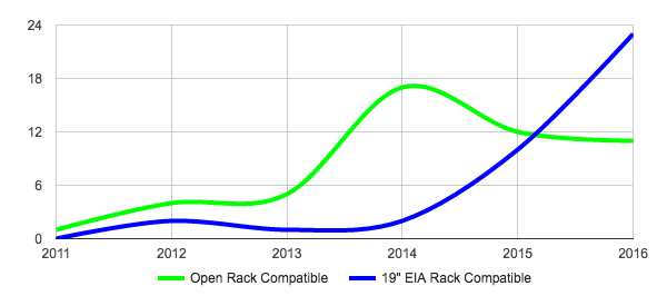 A Look Back as We Move Forward » Open Compute Project