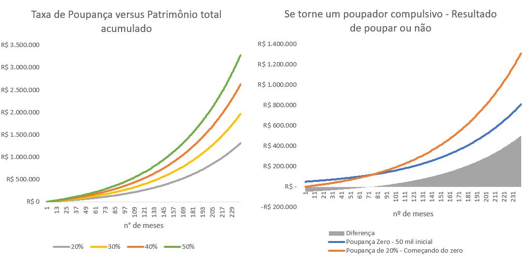 Gráfico apresenta comparativo dos níveis de poupança de quatro diferentes tipos de indivíduos, cada um começando com um salário de 5000 reais. Pessoa I: poupa 20 por cento do salário ao mês, com retorno de 15 por cento ao ano (linha cinza); Pessoa II: poupa 30 por cento do salário ao mês, com retorno de 15 por cento ao ano (linha amarela); Pessoa III: poupa 40 por cento do salário ao mês, com retorno de 15 por cento ao ano (linha laranja); Pessoa IV: Poupa 50 por cento do salário ao mês, com retorno de 15 por cento ao ano (linha verde).