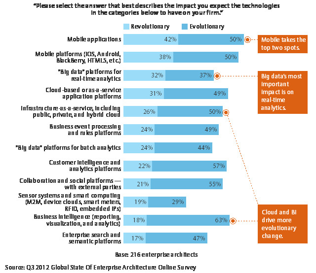 Forrester survey, impact of tech 2013.jpg