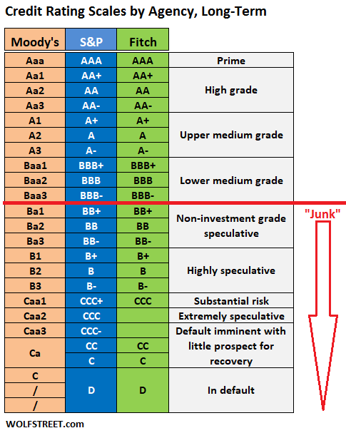 Credit rating scales by agency Moody's S&P and Fitch, long term