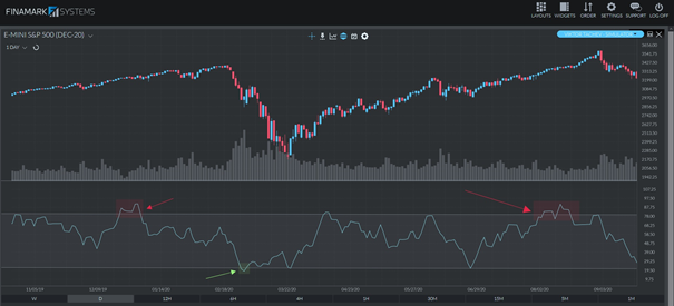Oversold Market